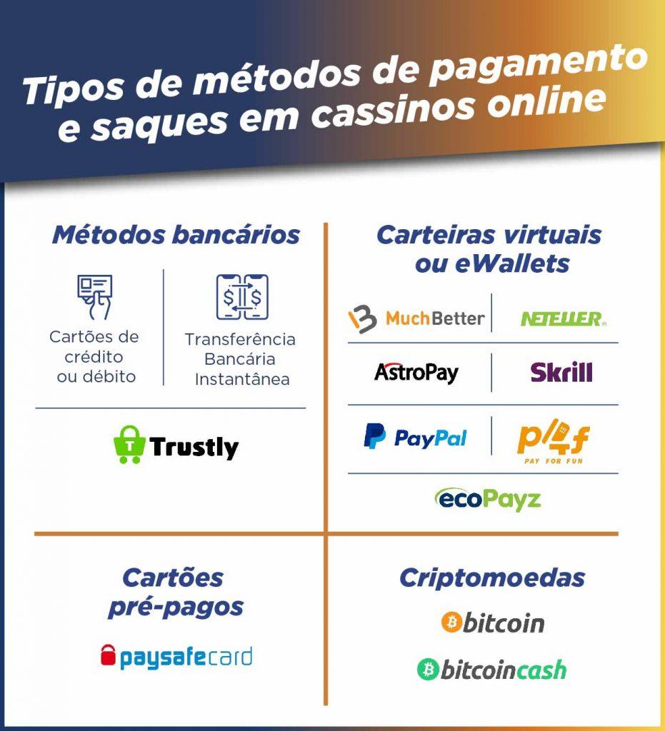 Métodos de pagamento em cassinos online